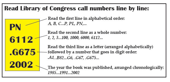 Reading Library of Congress Call numbers